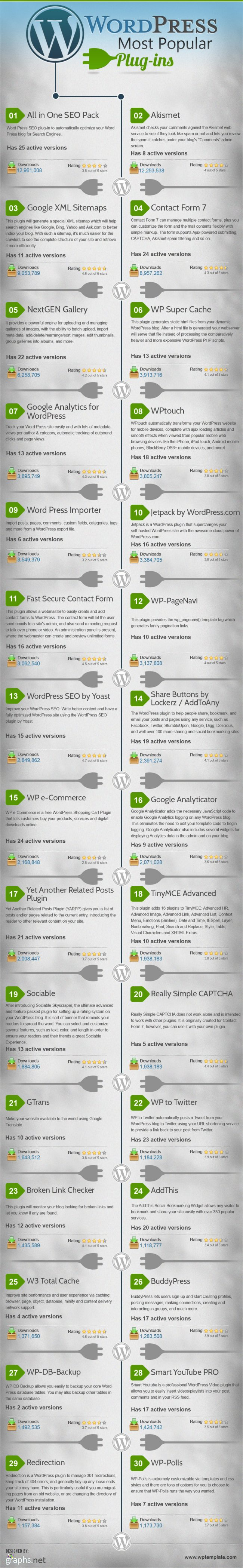 30 Most Popular WordPress Plugins for 2013 InfoGraph