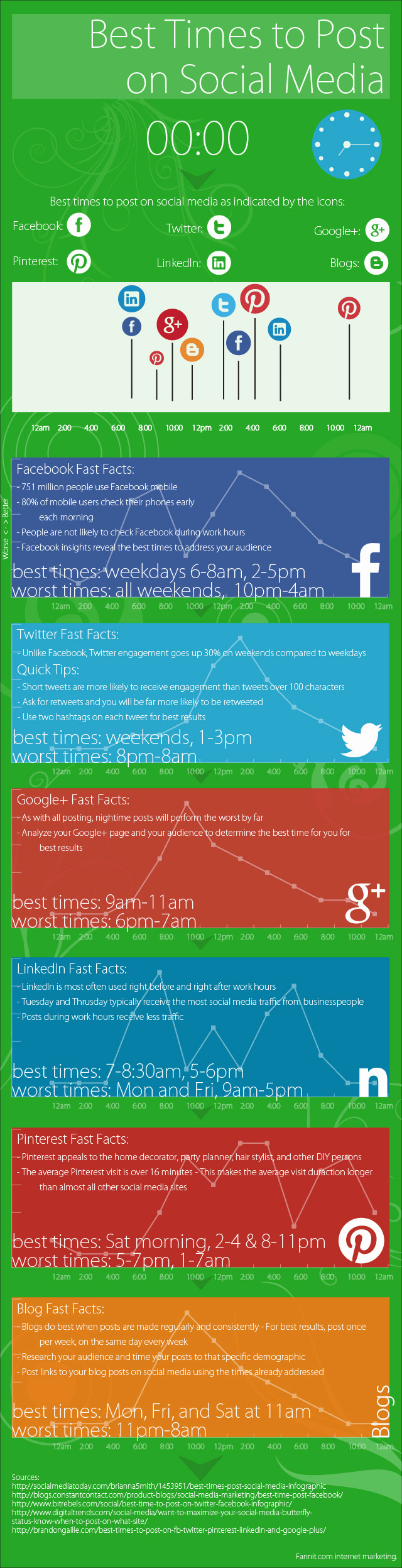 Infographic on the Best Times to Post to Social Media Networks